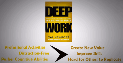 Deep Work, Rules for focused success in a distracted world, by Cal Newport (2016).