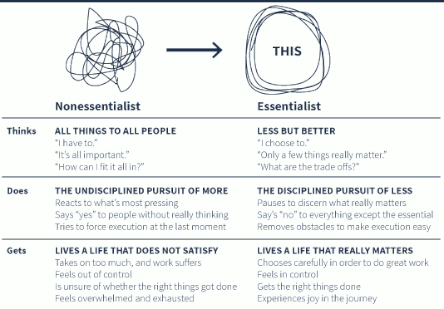 The Essentialist contrasted with the Non-essentialist