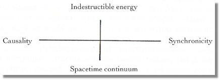 Diagram illustrating Carl Jung's concept of synchronicity
